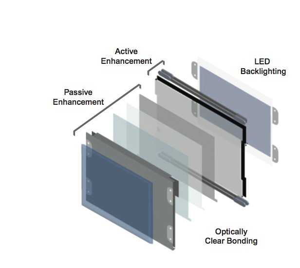 Active and Passive Enhancement; LED Backlighting diagram